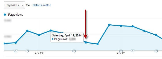 6 Tips για το Google Analytics 15