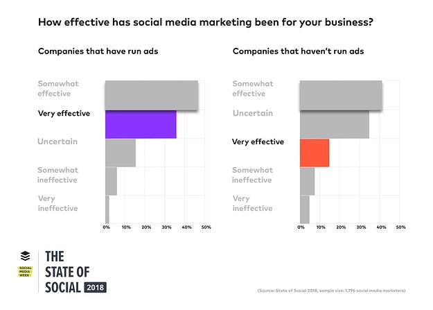 5 Συμβουλές διαφήμισης Facebook για αύξηση πωλήσεων 38