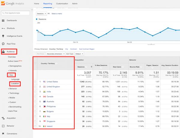 Πώς να παρακολουθείς τους επισκέπτες ενός ιστότοπου, μέσω του Google Analytics 47