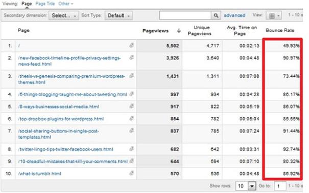 Οδηγός Google Analytics: 10 συμβουλές για να ενισχύσεις την κινηση και την κατάταξη της ιστοσελίδας σου 71
