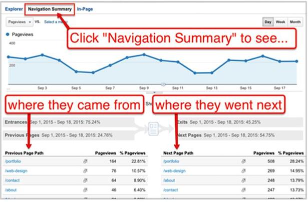 Οδηγός Google Analytics: 10 συμβουλές για να ενισχύσεις την κινηση και την κατάταξη της ιστοσελίδας σου 59