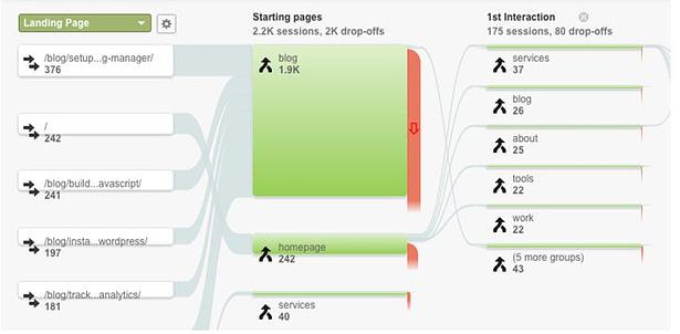 Οδηγός Google Analytics: 10 συμβουλές για να ενισχύσεις την κινηση και την κατάταξη της ιστοσελίδας σου 75
