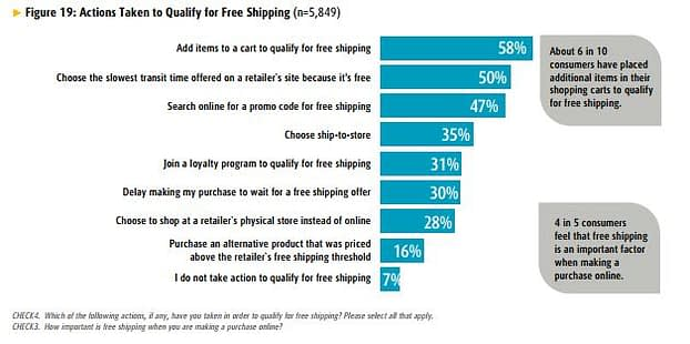 7 Βασικά συστατικά ενός πετυχημένου e-commerce site 12