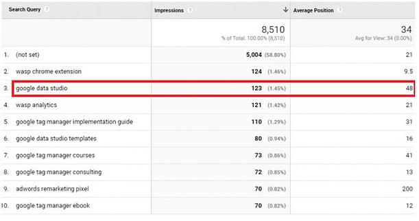 Οδηγός Google Analytics: 10 συμβουλές για να ενισχύσεις την κινηση και την κατάταξη της ιστοσελίδας σου 62