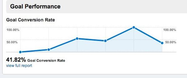Πώς να παρακολουθείς τους επισκέπτες ενός ιστότοπου, μέσω του Google Analytics 40