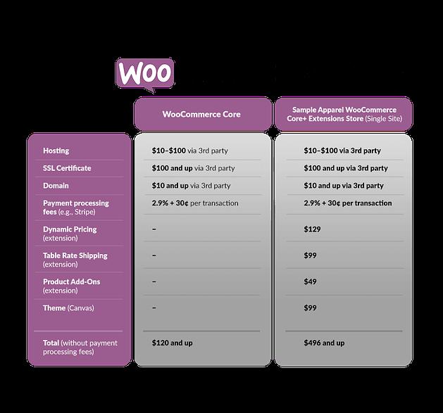 Γιατί να επιλέξεις το Woocommerce; 12