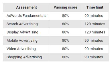 Όλα όσα χρειάζεται να ξέρεις για την απόκτηση της πιστοποίηση Google AdWords 12