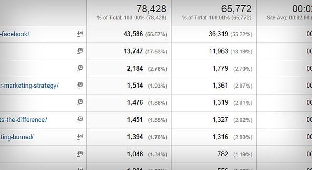 Top 10 Μετρήσεις του Analytics που πρέπει να εξετάζεις 7