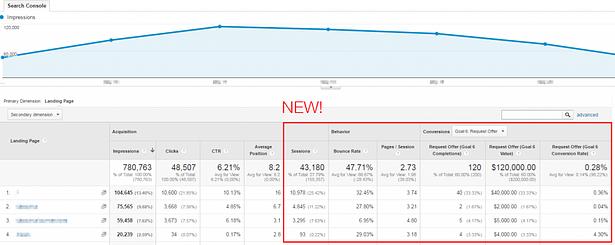 8 Συμβουλές του Google Analytics για να αυξήσεις τα ποσοστά μετατροπής 4