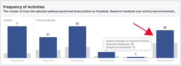 5 Συμβουλές διαφήμισης Facebook για αύξηση πωλήσεων 5