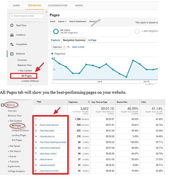 Οδηγός Google Analytics: 10 συμβουλές για να ενισχύσεις την κινηση και την κατάταξη της ιστοσελίδας σου 12