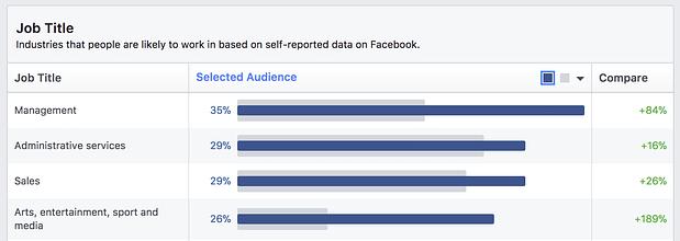 5 Συμβουλές διαφήμισης Facebook για αύξηση πωλήσεων 4