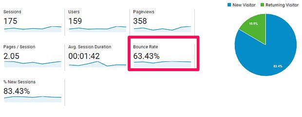 8 Συμβουλές του Google Analytics για να αυξήσεις τα ποσοστά μετατροπής 1