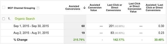 8 Συμβουλές του Google Analytics για να αυξήσεις τα ποσοστά μετατροπής 6