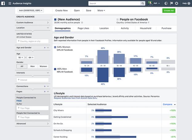 5 Συμβουλές διαφήμισης Facebook για αύξηση πωλήσεων 2