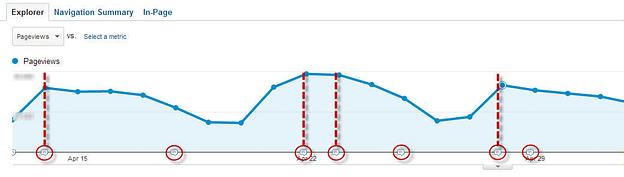 6 Tips για το Google Analytics 24