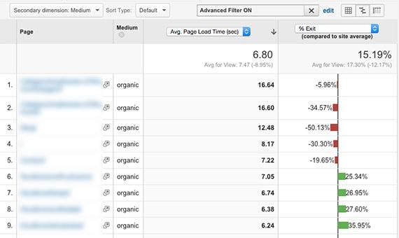 8 Συμβουλές του Google Analytics για να αυξήσεις τα ποσοστά μετατροπής 7