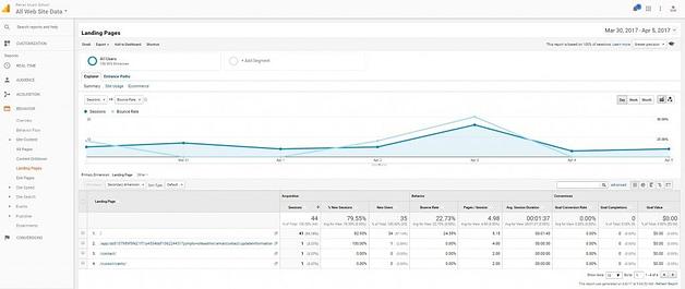 8 Συμβουλές του Google Analytics για να αυξήσεις τα ποσοστά μετατροπής 2